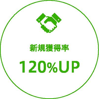 リスティング広告 新規獲得率120%アップ