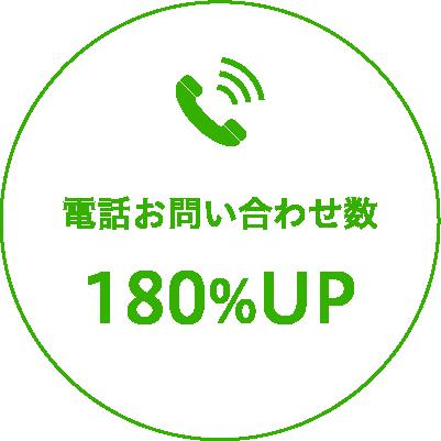 リスティング広告 電話お問い合わせ数120%アップ