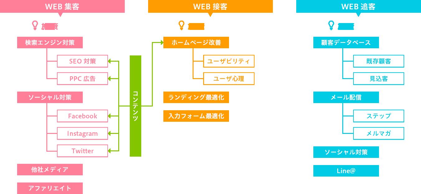 WEBマーケティング相関図